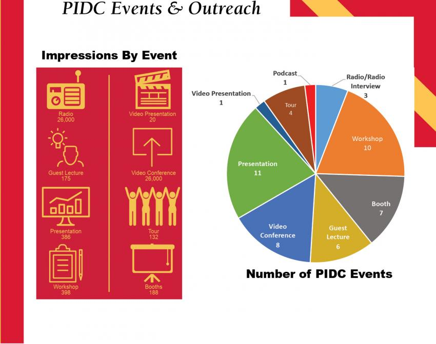 A picture of PIDC impressions by event
