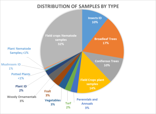 Distribution of Samples by Type