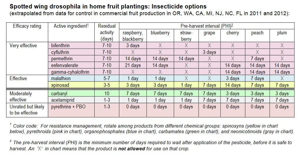 SWD Homeowne insecticide chart