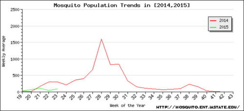 Mosquito populations in Iowa for the current and previous year as of June 12, 2015 according to New Jersey light trap records. Data are shown as a weekly average of traps running.