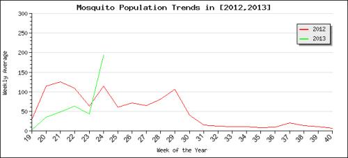 Mosquito trap catch data from the ISU Medical Entomology Laboratory, June 21, 2013.