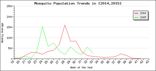 Mosquito populations in Iowa for the current and previous year as of August 21, 2015 according to New Jersey light trap records. Data are shown as a weekly average of traps running.